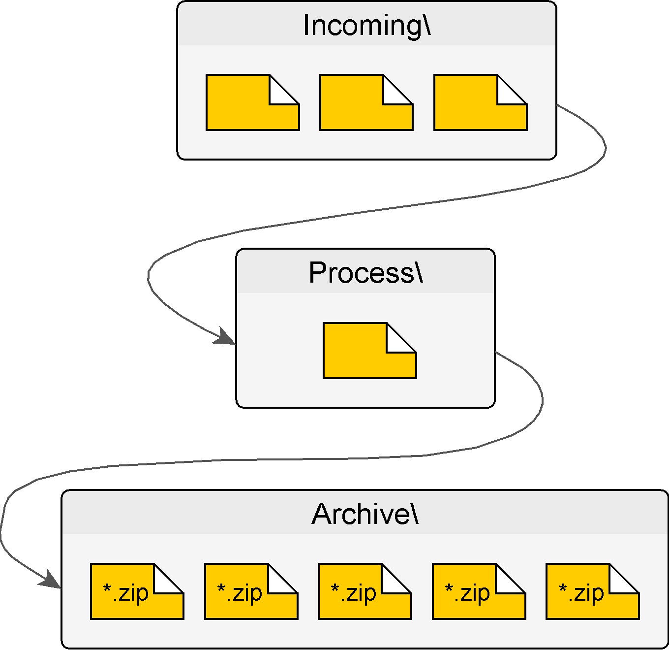 ProcessIncomingFiles Overview